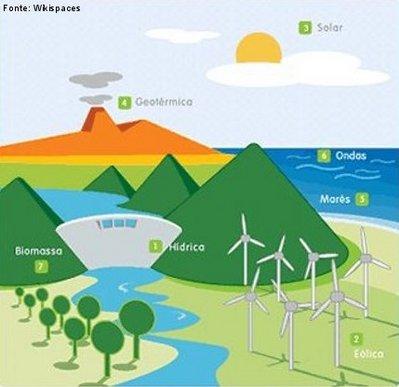 recursos energéticos renováveis disciplina ciências