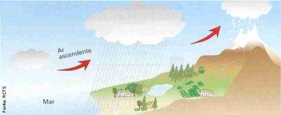 O relevo representa uma barreira para ventos e massas de ar. Ao se deparar com uma serra, uma escarpa, ou até mesmo uma chapada ou um planalto, a massa de ar é obrigada a se elevar para atravessá-lo. Como a temperatura atmosférica diminui com a altitude, ocorre a condensação da umidade e chove. <br /><br /> Palavras-chave: chuva orográfica, chuva de relevo, massas de ar, relevo, ventos.