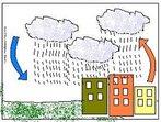 """Ocorre quando o tempo fica mais quente. As altas temperaturas aumentam a evaporação da água do solo, que condensa quando atinge a atmosfera, e retorna a terra em forma de chuva. Esse tipo de precipitaçãpo também é conhecido como """"chuva de verão"""", são rápidas e violentas. <br /><br /> Palavras-chave: chuva convectiva, chuva de verão, condensação, evaporação, temperatura."""