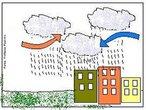 """Quando uma massa de ar frio se encontra com uma massa de ar quente, ocorrem a condensação e a precipitação (o mesmo que a chuva). Esse tipo de chuva geralmente acontece após um dia muito abafado, quente e sem ventos, porque a massa de ar frio está pressionando a massa de ar quente que se encontra sobre a região. Por isso é chamada de frente fria. Quando a massa de ar quente começa a perder a resistência, fortes rajadas de ventos indicam que a frente fria está """"entrando"""". Ocorre, então, a condensação da umidade do ar, e fortes temporais se formam. <br /><br /> Palavras-chave: chuva frontal, frente fria, massas de ar, temperatura."""